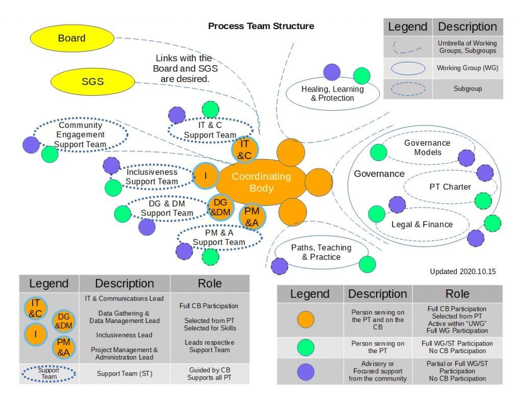 PT Structure - 2020.10.15